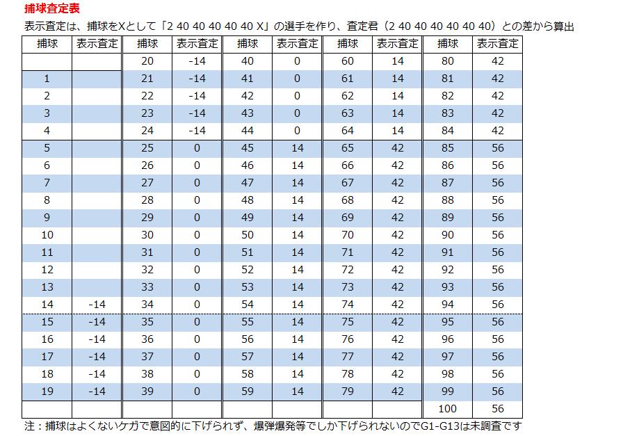 パワー 査定 パワプロ