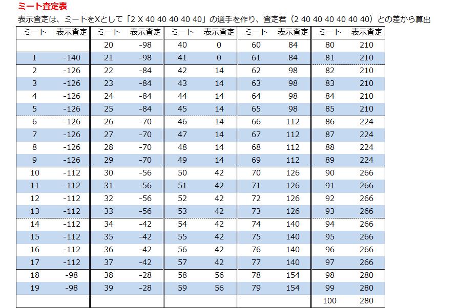 特 パワプロ アプリ 査定 金